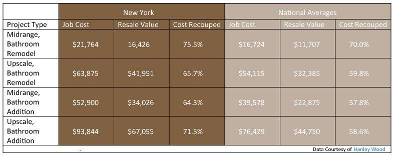 Bathroom Remodel Cost Recoup bathroom remodeling company ny | constructive design inc.